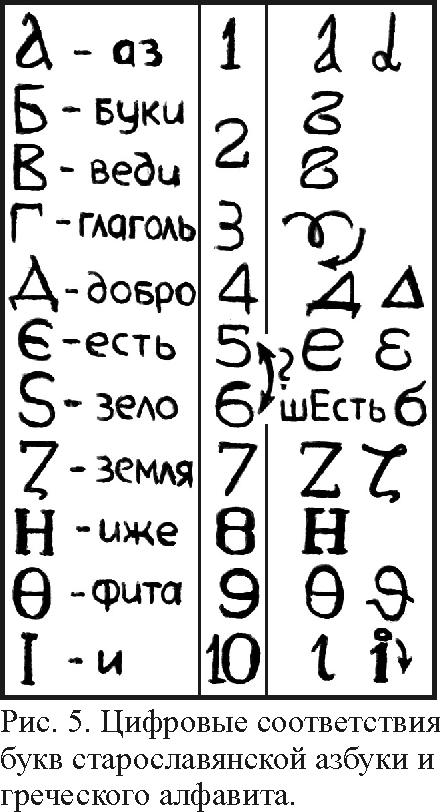 Древнегреческая буква аз