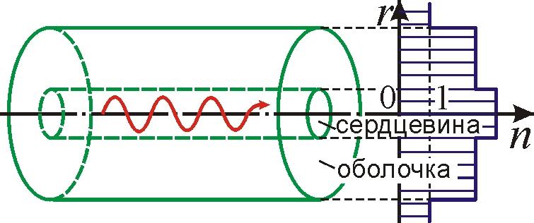 Схема оптического волокна
